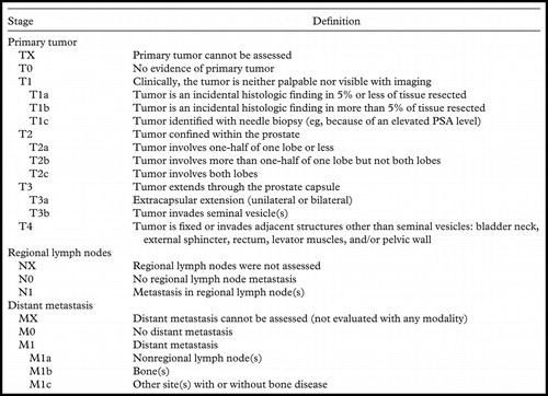 prostate cancer staging mri radiographics
