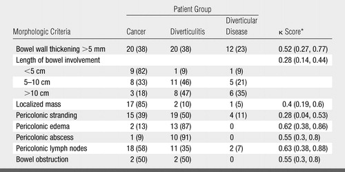 Differentiation Between Diverticulitis And Colorectal Cancer Quantitative Ct Perfusion Measurements Versus Morphologic Criteria Initial Experience Radiology