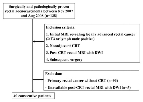 Locally Advanced Rectal Cancer Added Value Of Diffusion Weighted Mr Imaging In The Evaluation Of Tumor Response To Neoadjuvant Chemo And Radiation Therapy Radiology
