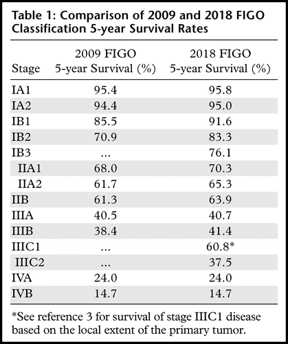 2018 Figo Staging Classification For Cervical Cancer Added Benefits Of Imaging Radiographics