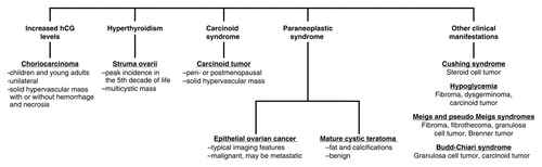 Clinical Syndromes Associated With Ovarian Neoplasms A Comprehensive Review Radiographics