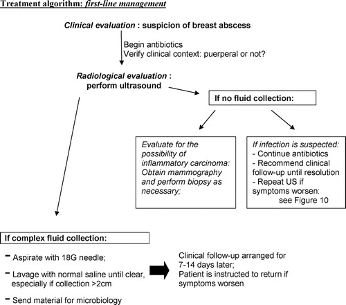 Breast Abscesses Evidence Based Algorithms For Diagnosis